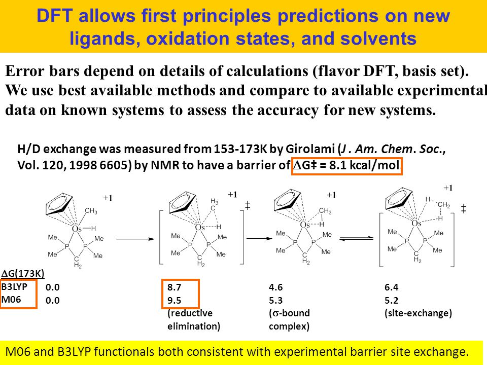 DFT allows first principles predictions on new ligands, oxidation states, and solvents