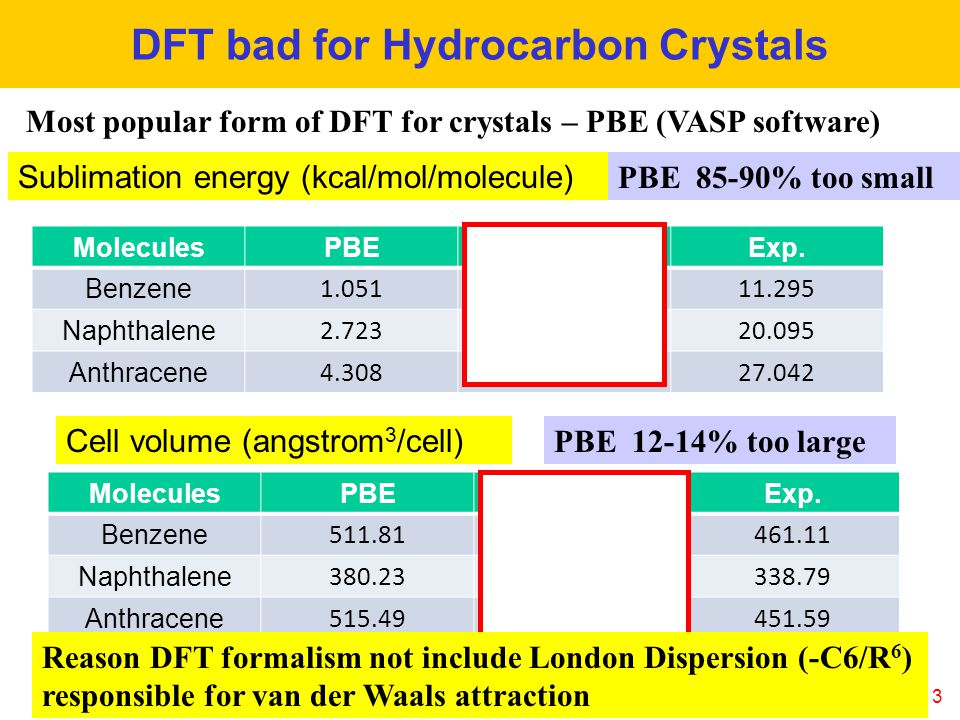 DFT bad for Hydrocarbon Crystals