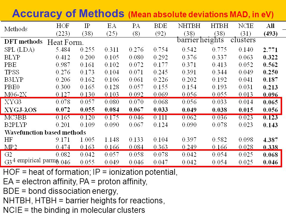 Accuracy of Methods (Mean absolute deviations MAD, in eV)