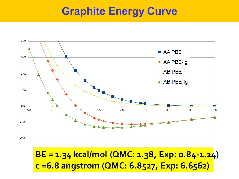 Graphite Energy Curve BE = 1.34 kcal/mol (QMC: 1.38, Exp: 0.84-1.24)