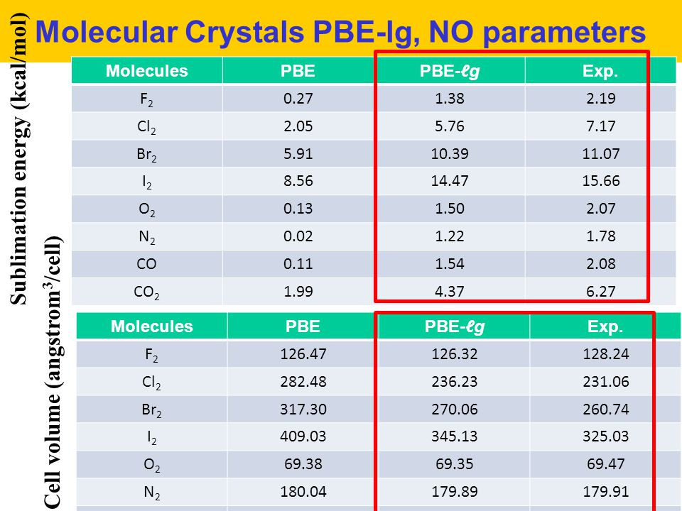 Molecular Crystals PBE-lg, NO parameters