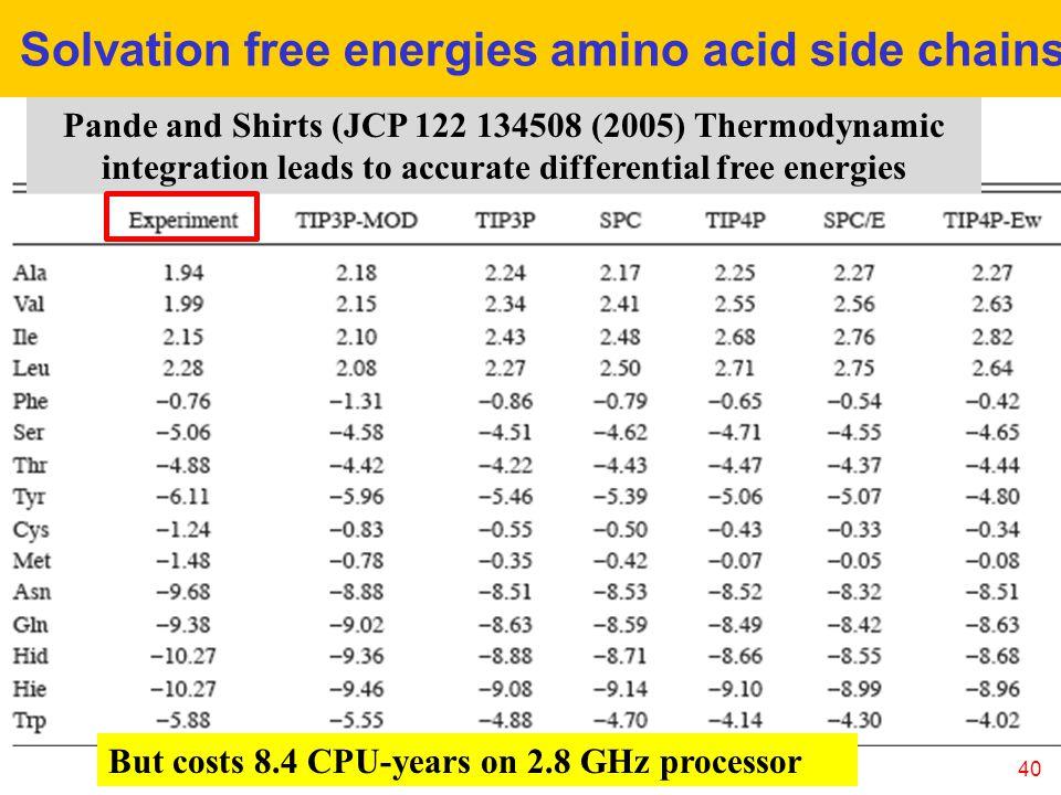 Solvation free energies amino acid side chains
