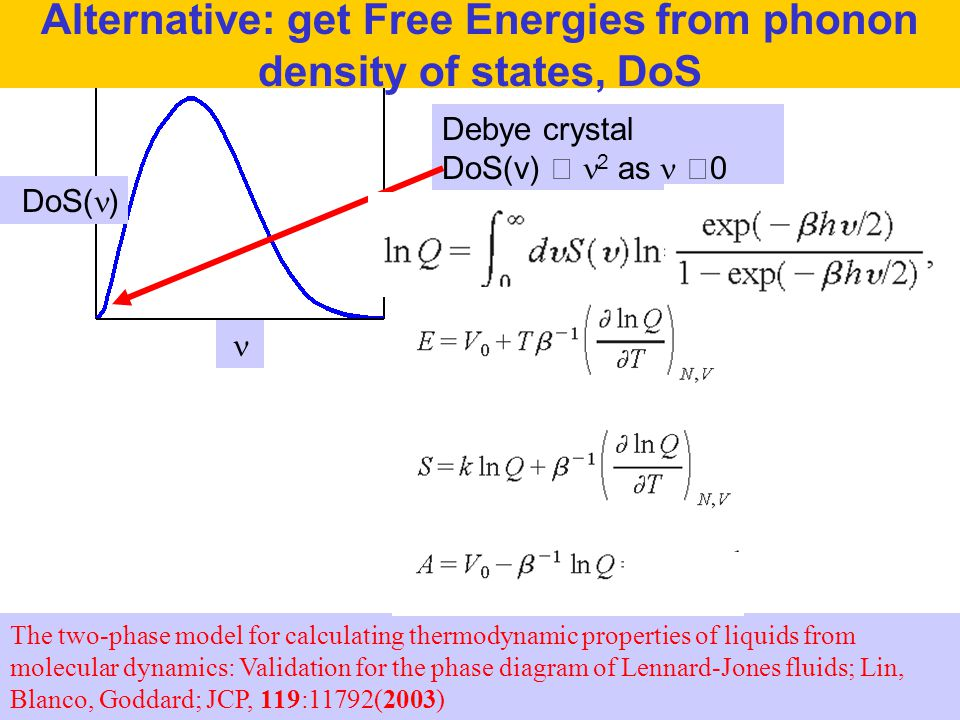 Alternative: get Free Energies from phonon density of states, DoS
