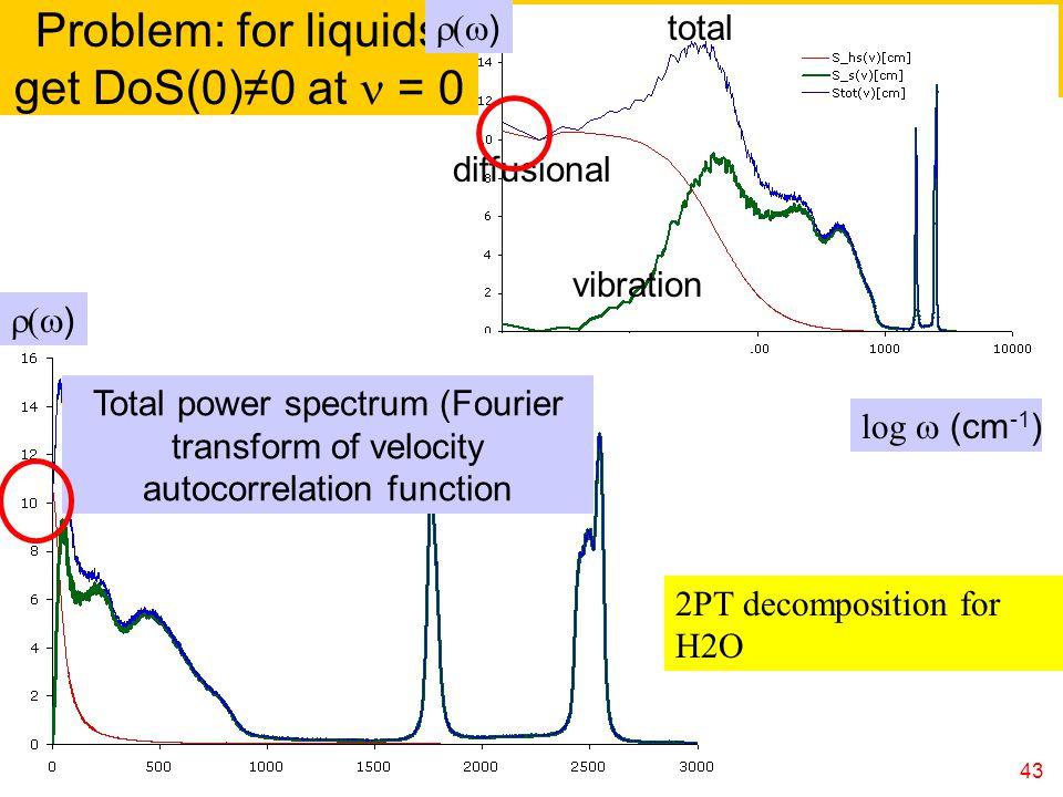 Problem: for liquids get DoS(0)≠0 at n = 0