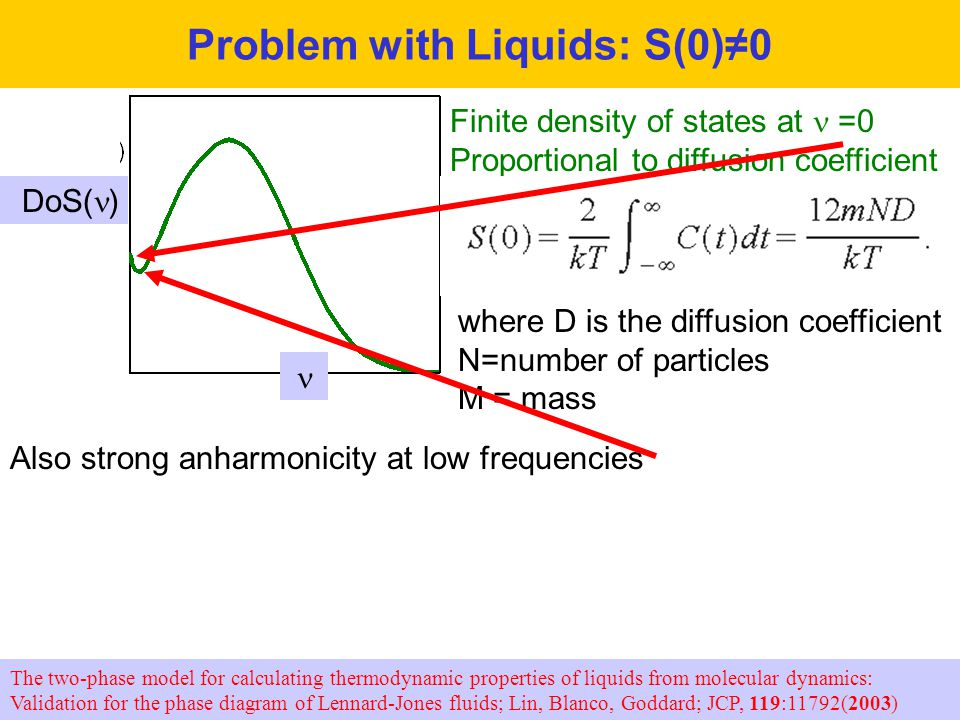 Problem with Liquids: S(0)≠0