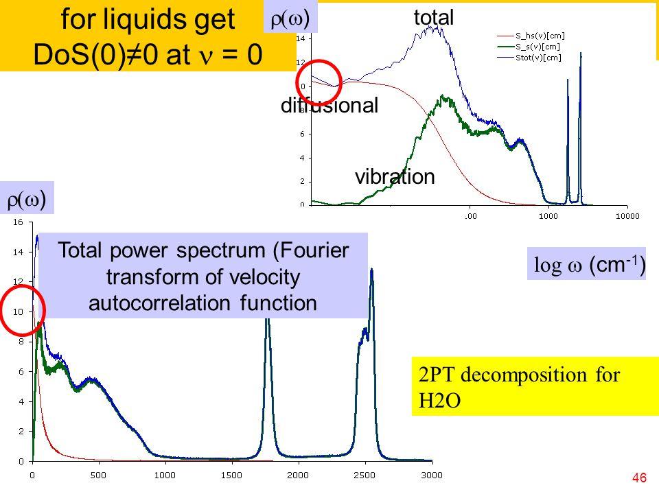 for liquids get DoS(0)≠0 at n = 0