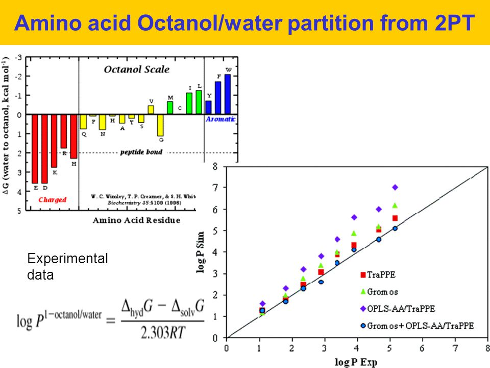 Amino acid Octanol/water partition from 2PT