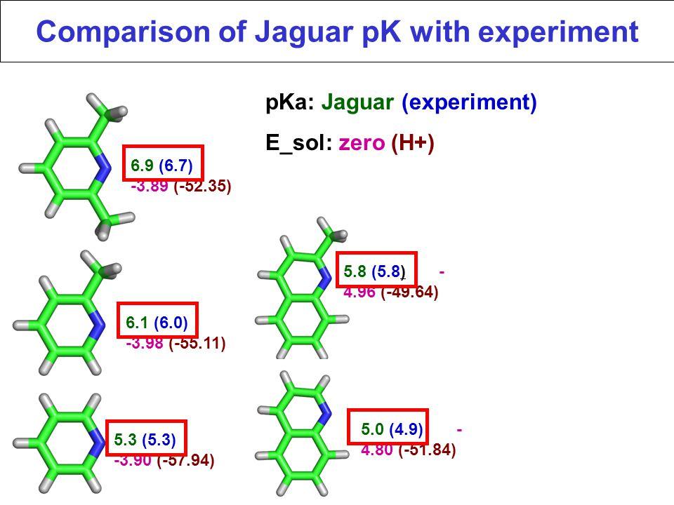 Comparison of Jaguar pK with experiment
