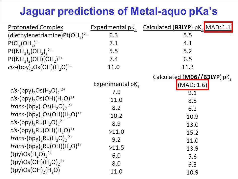 Jaguar predictions of Metal-aquo pKa's