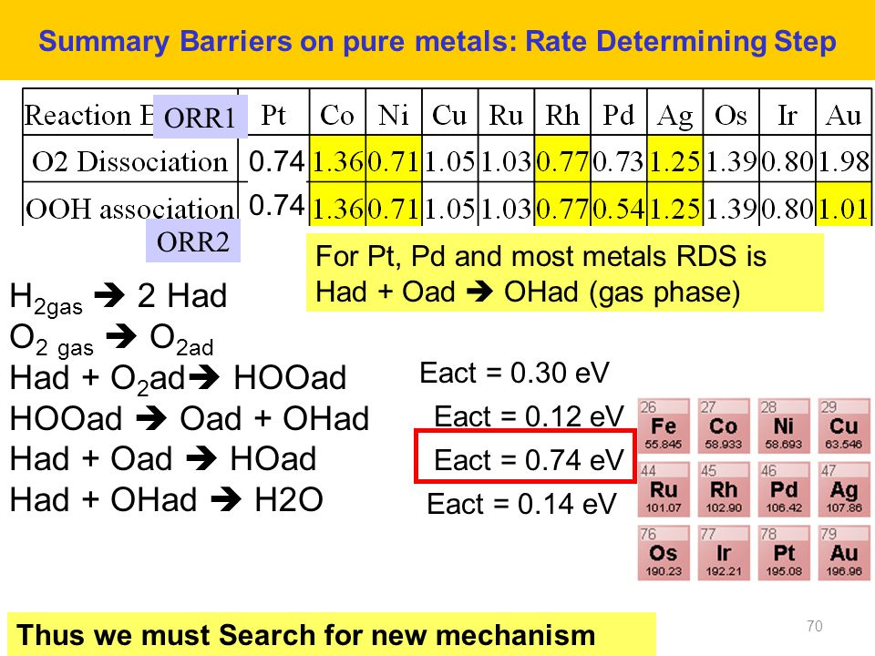 Summary Barriers on pure metals: Rate Determining Step