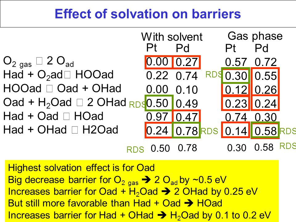 Effect of solvation on barriers