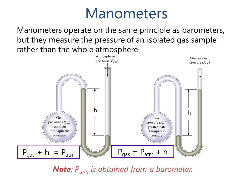 Manometers