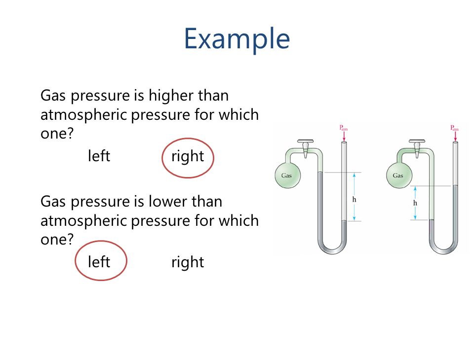 Example Gas pressure is higher than atmospheric pressure for which one left right.