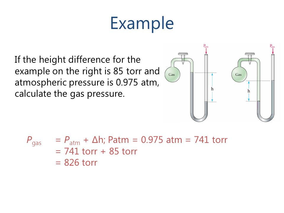 Example If the height difference for the example on the right is 85 torr and atmospheric pressure is 0.975 atm, calculate the gas pressure.