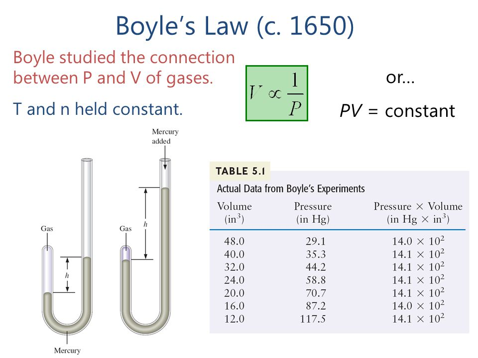 Boyle's Law (c. 1650) or… PV = constant