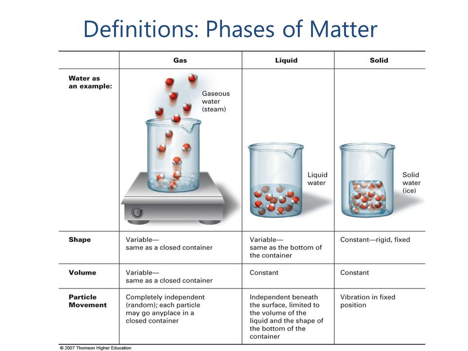 Definitions: Phases of Matter