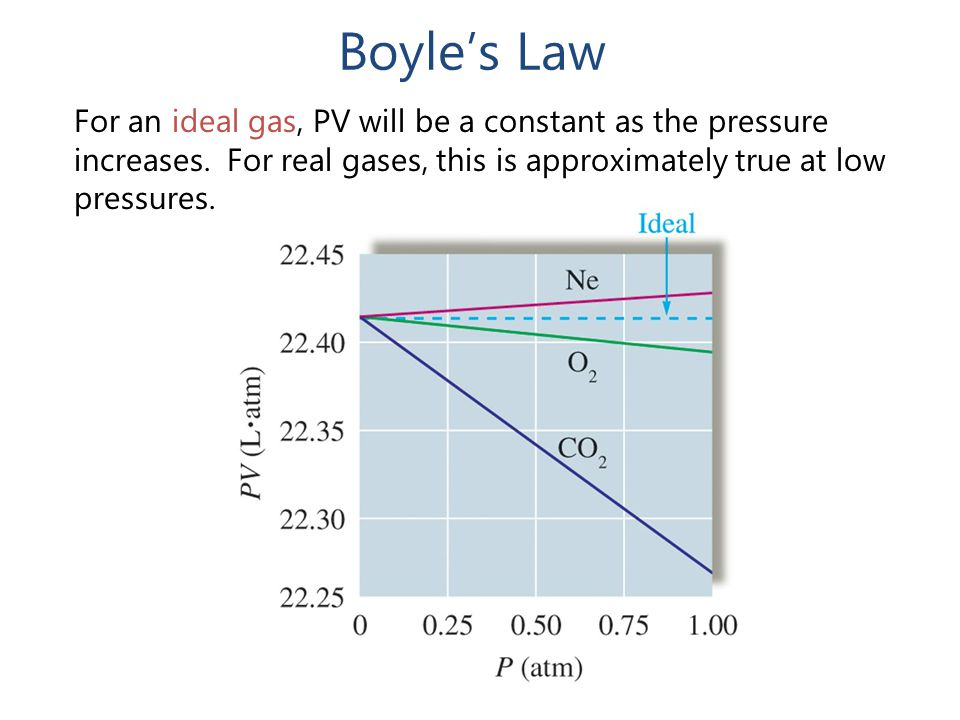 Boyle's Law For an ideal gas, PV will be a constant as the pressure increases.