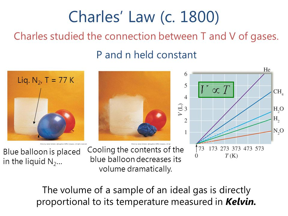 Charles studied the connection between T and V of gases.