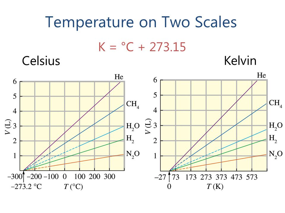 Temperature on Two Scales