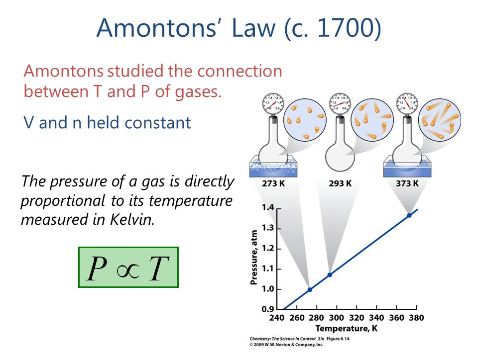 Amontons' Law (c. 1700) Amontons studied the connection between T and P of gases. V and n held constant.