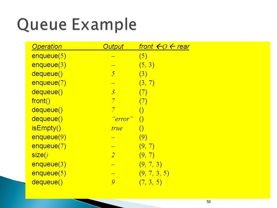 Queue Example Operation Output front Q  rear enqueue(5) – (5)