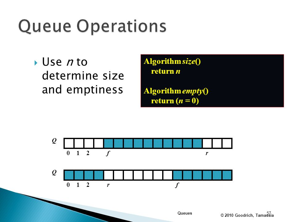 Queue Operations Use n to determine size and emptiness