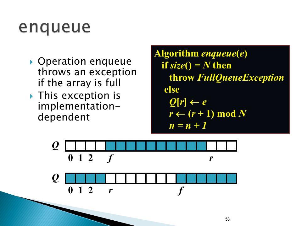 enqueue Algorithm enqueue(e) if size() = N then