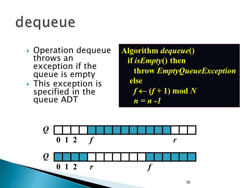 dequeue Algorithm dequeue() if isEmpty() then