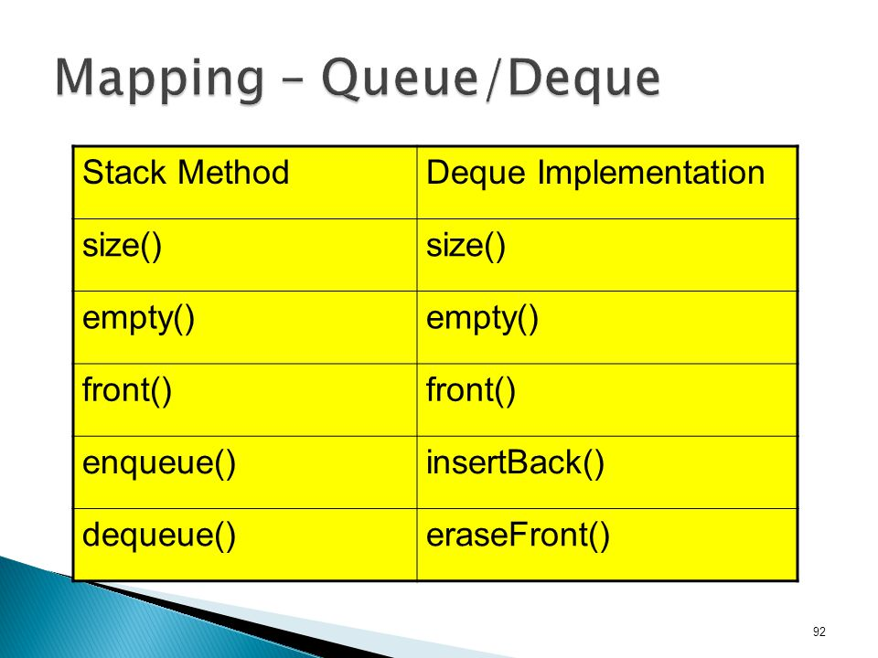 Mapping – Queue/Deque Stack Method Deque Implementation size() empty()