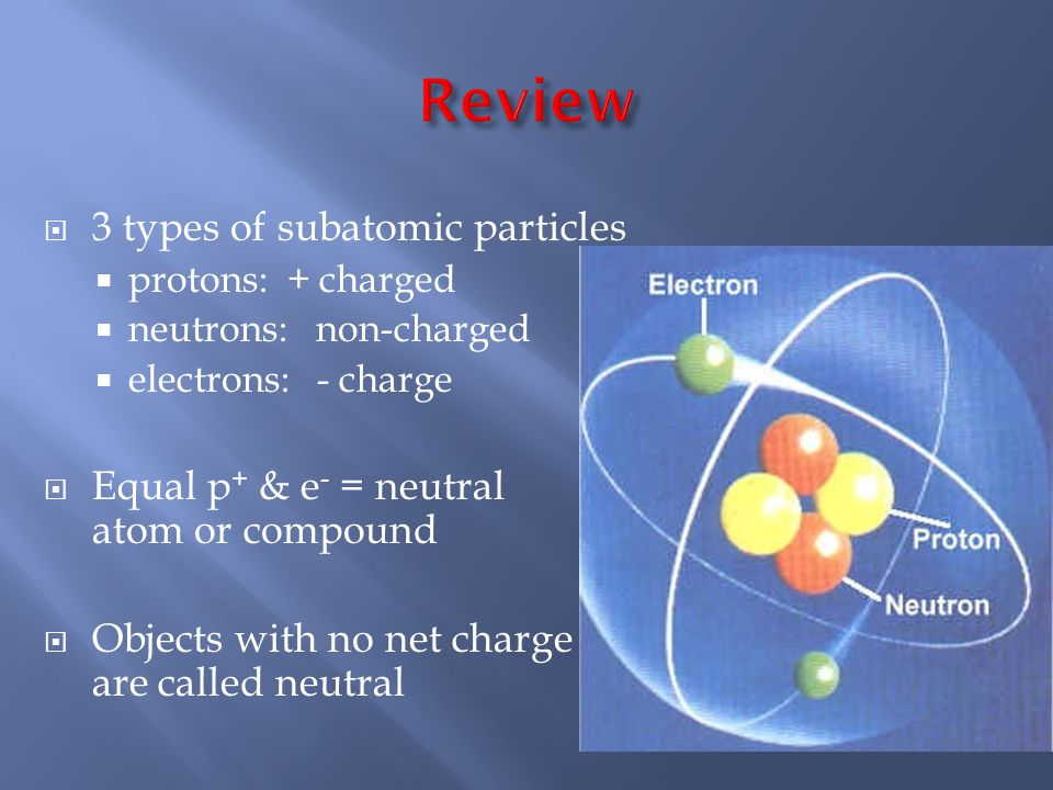 Review 3 types of subatomic particles