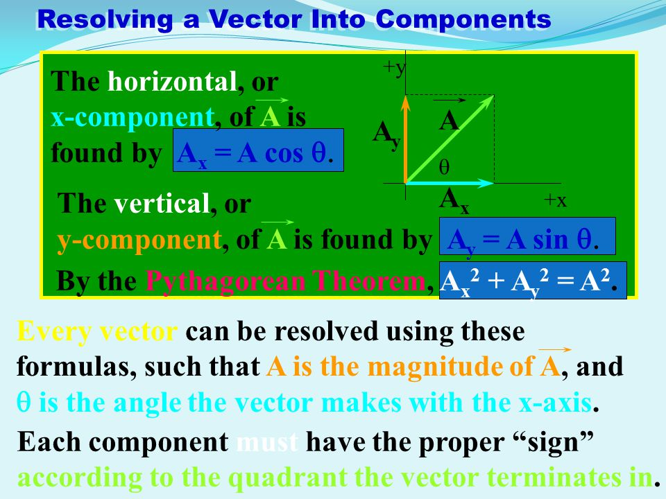 Resolving a Vector Into Components