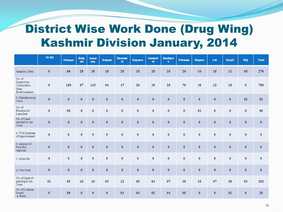 District Wise Work Done (Drug Wing) Kashmir Division January, 2014
