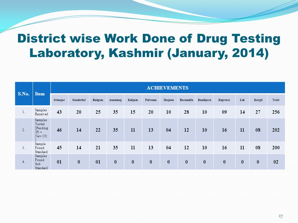 District wise Work Done of Drug Testing Laboratory, Kashmir (January, 2014)