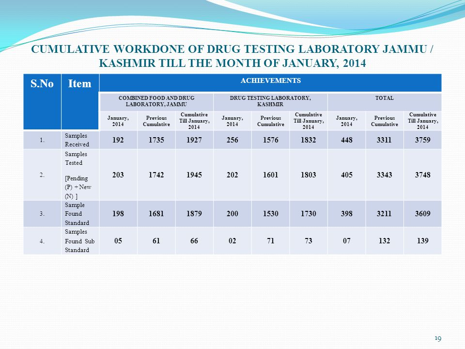 CUMULATIVE WORKDONE OF DRUG TESTING LABORATORY JAMMU / KASHMIR TILL THE MONTH OF JANUARY, 2014