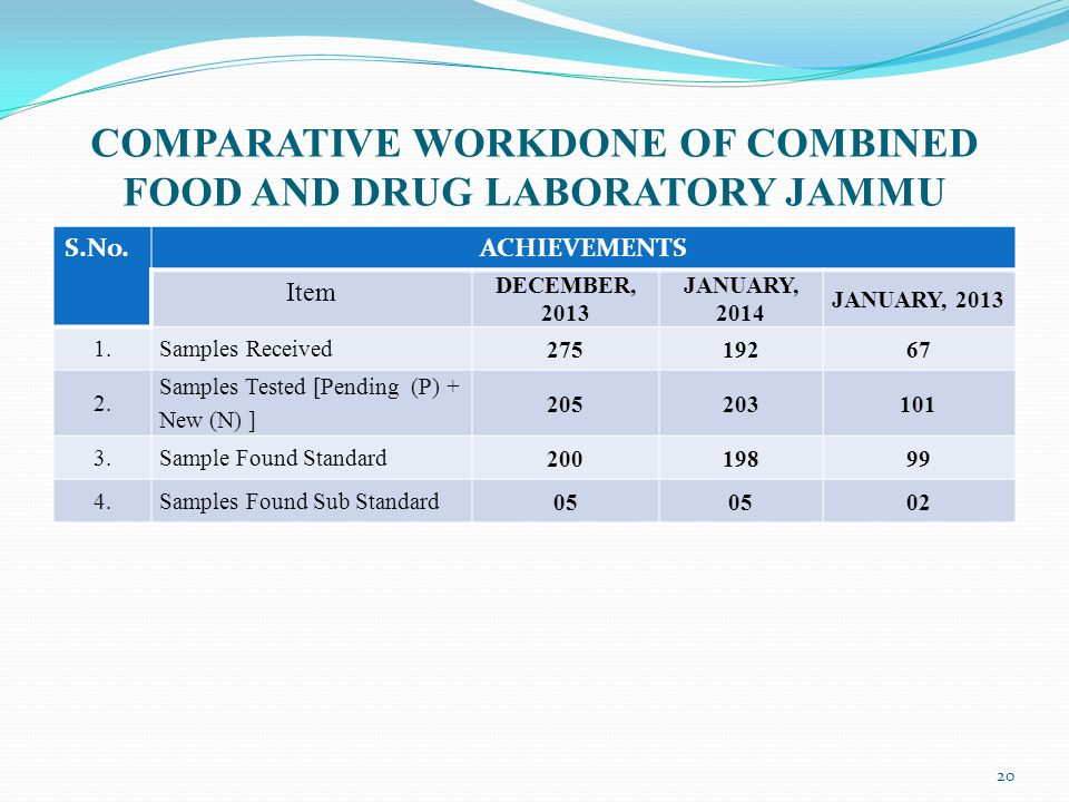 COMPARATIVE WORKDONE OF COMBINED FOOD AND DRUG LABORATORY JAMMU