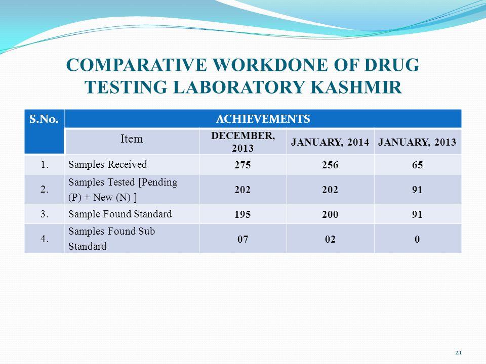 COMPARATIVE WORKDONE OF DRUG TESTING LABORATORY KASHMIR