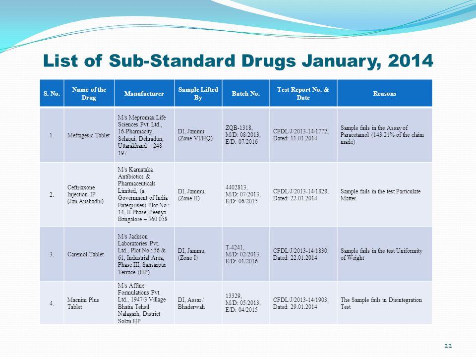 List of Sub-Standard Drugs January, 2014