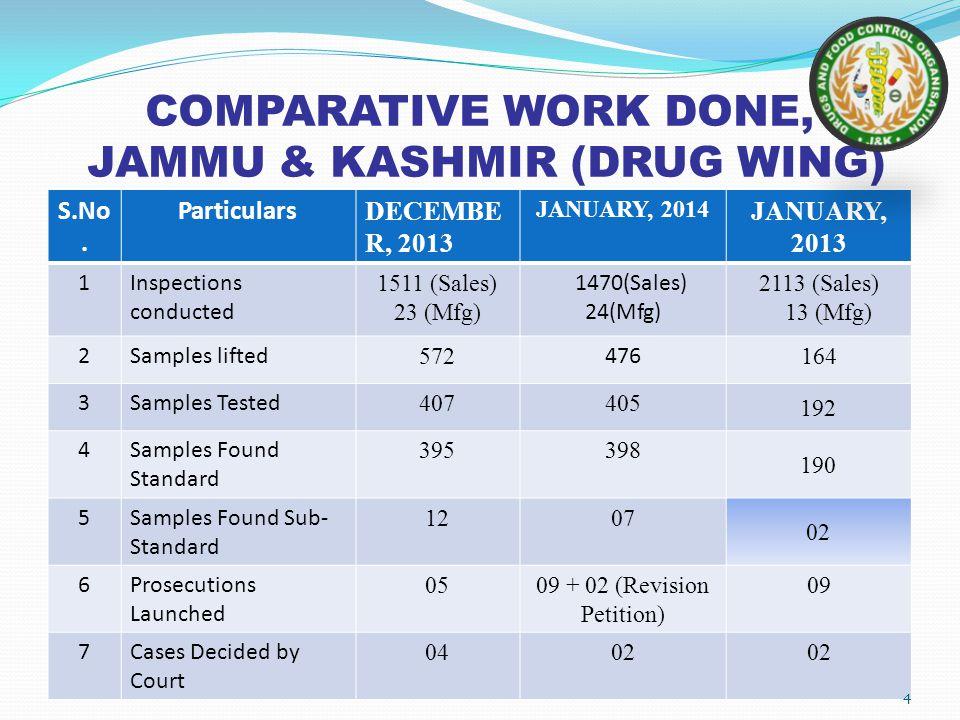 COMPARATIVE WORK DONE, JAMMU & KASHMIR (DRUG WING)