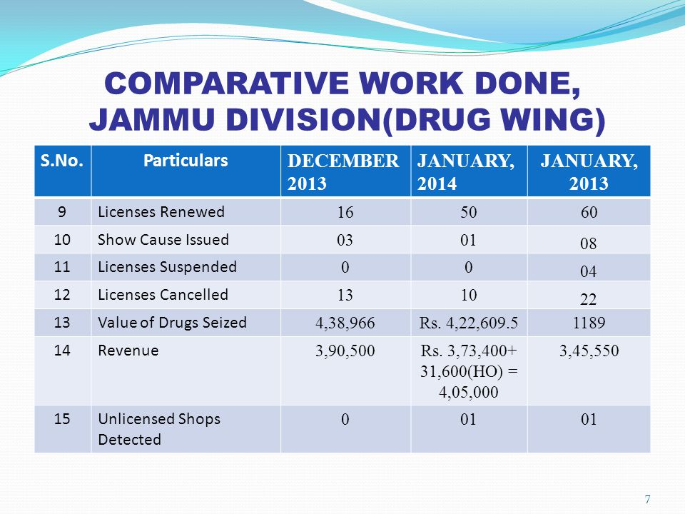COMPARATIVE WORK DONE, JAMMU DIVISION(DRUG WING)