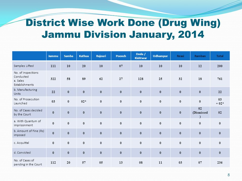 District Wise Work Done (Drug Wing) Jammu Division January, 2014