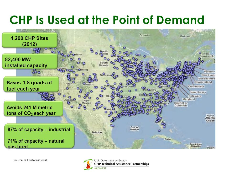 CHP Is Used at the Point of Demand