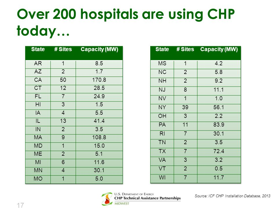 Over 200 hospitals are using CHP today…