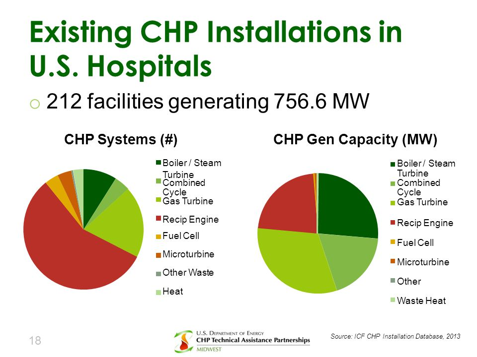 Existing CHP Installations in U.S. Hospitals