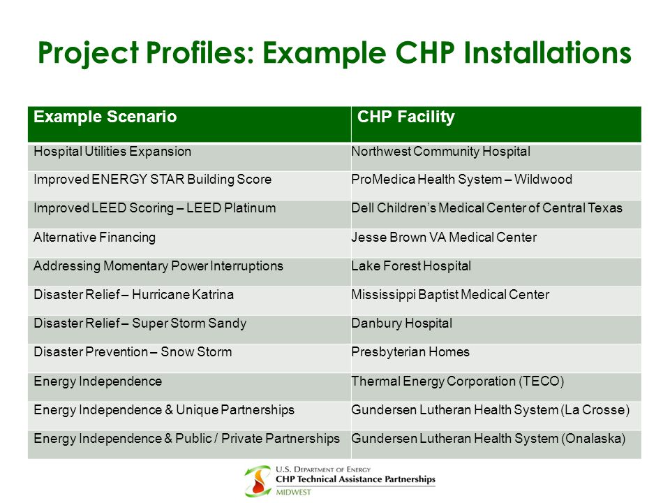 Project Profiles: Example CHP Installations
