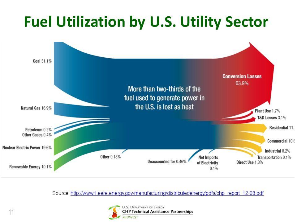 Fuel Utilization by U.S. Utility Sector