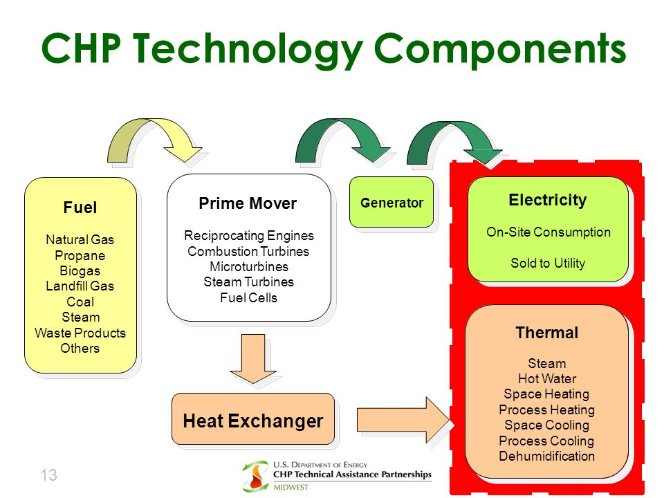 CHP Technology Components
