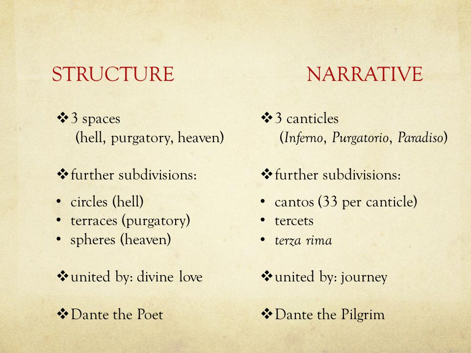 STRUCTURE NARRATIVE 3 spaces (hell, purgatory, heaven)