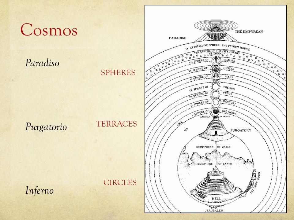 Cosmos Paradiso SPHERES Purgatorio TERRACES CIRCLES Inferno