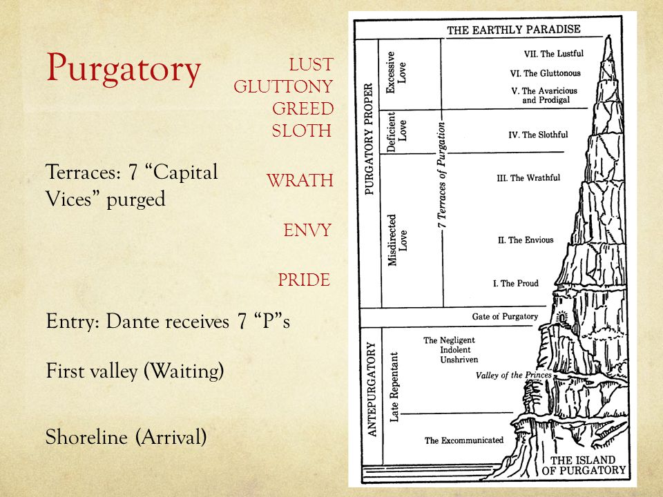 Purgatory Terraces: 7 Capital Vices purged