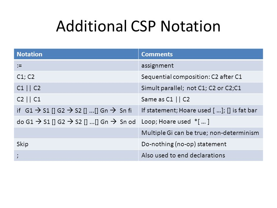 Additional CSP Notation